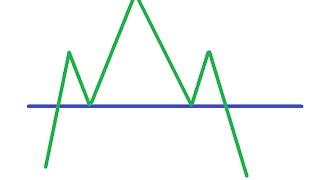 2.4 Фигура теханализа - голова и плечи