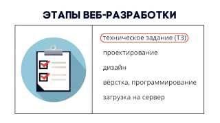Этапы веб разработки сайтов(Этапы веб разработки сайтов http://sahnenko-aleksandr.ru/ Разработка сайта — это процесс, состоящий из нескольких после..., 2015-10-05T21:58:48.000Z)