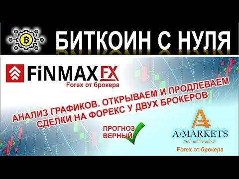 Обзор торговли на форекс у брокеров FinamxFX и Amarkets. Отерываем, продлеваем и защищаем сделки!