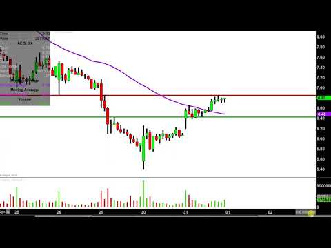 Aurora Cannabis Inc. - ACB Stock Chart Technical Analysis for 10-31-18