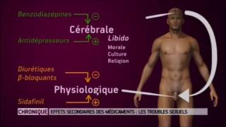 Les troubles de la sexualité de l'homme (Révolutions médicales)