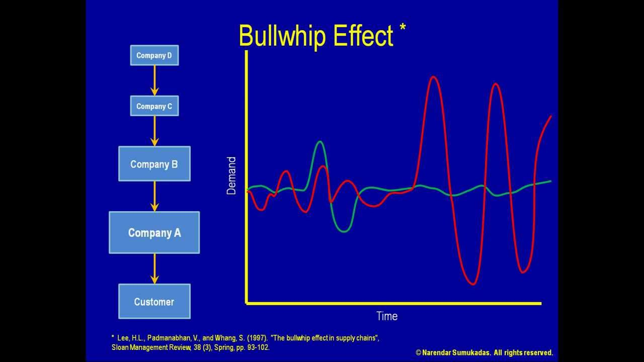 ' bull whip effect causes impact Bull whip effect reflects lack of supply chain coordination wherein :-(a) all stages do not take into account the impact of its action on the other stages (b) different stages have different owners with their own objectives and profit orientation which results in clash of interest.