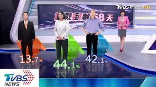 【十點不一樣】2020藍綠橘決戰!網路溫度計民調出爐
