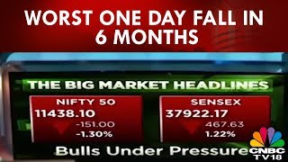 Market Today -10th Sept | Sensex Tanks 467 Pts, Nifty Below 11,450, Worst One Day Fall In 6 Months