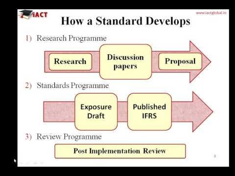 Popular International Financial Reporting Standards & Financial statement videos