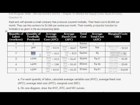 How To Calculate Marginal Cost Average Total Cost Average Variable