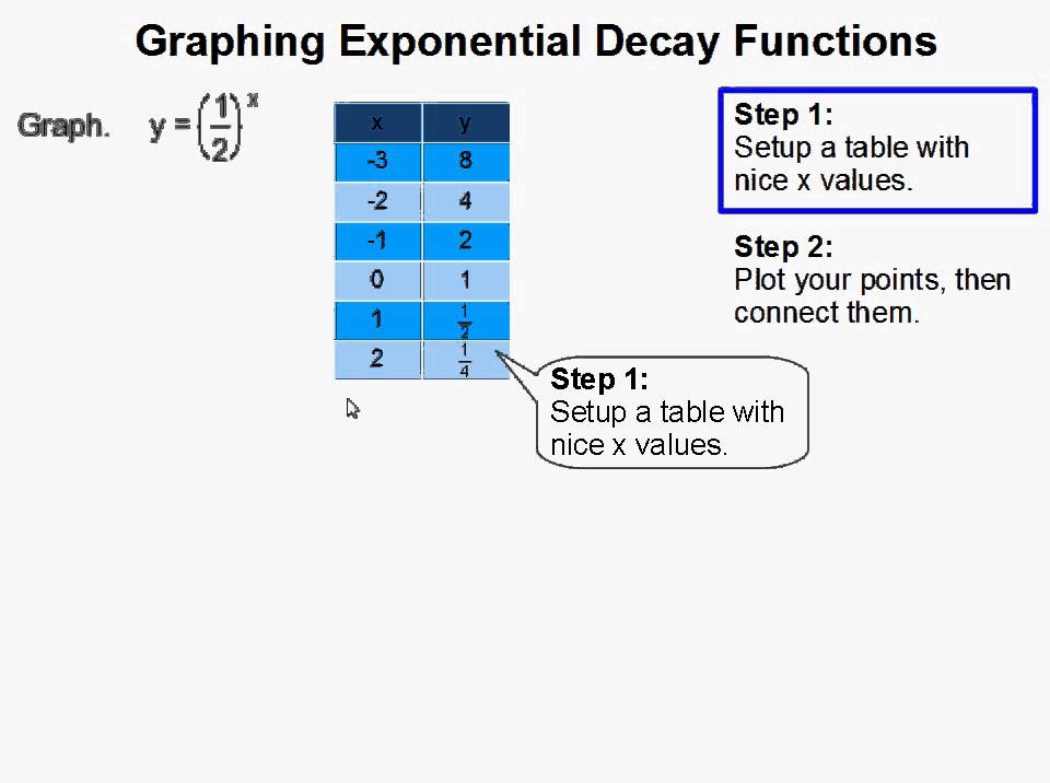 how to find exponential graph