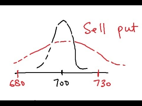 How To Invest In Volatility?