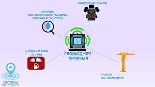 видео Система мониторинга транспорта и контроля