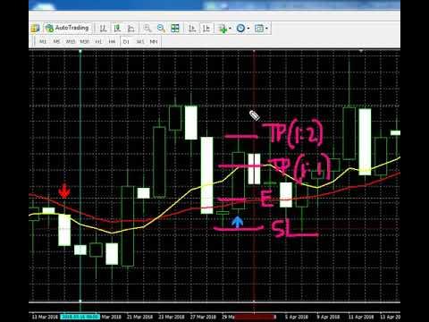 30 gold forex indicator
