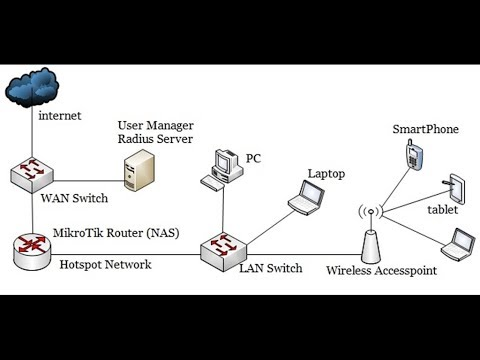 MikroTik Hotspot Setup with MikroTik User Manager Radius Server