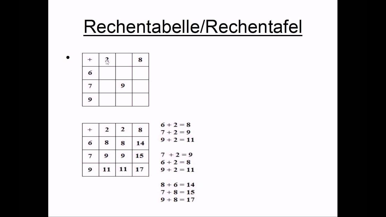 Rechentafel + Rechentabelle - YouTube