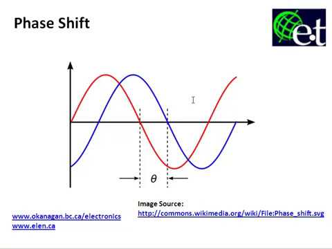 Phase Shift in AC Signals