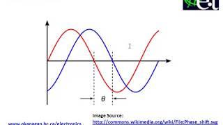 Fase Verschuiving in de AC-Signalen