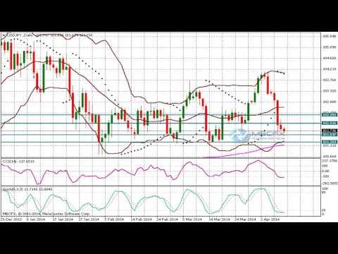 USD/JPY (Dollar Yen)  Technical Analysis Forecast for April 10 .2014