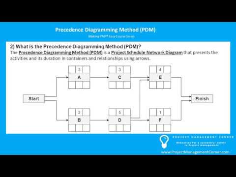 How to score Precedence Diagramming Method (PDM) questions ...