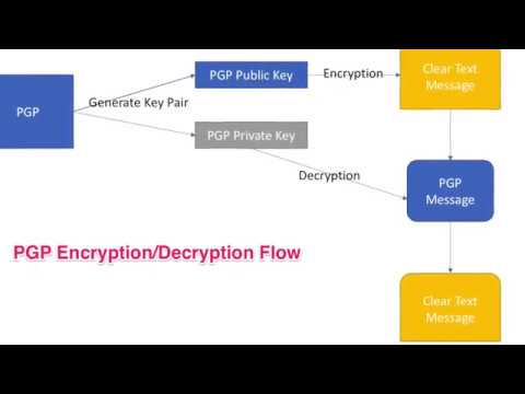 pgp encryption decryption how it works tutorial