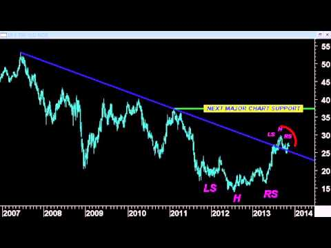 Chart Room: Which Way for the 10 Yr. Treasury Yield