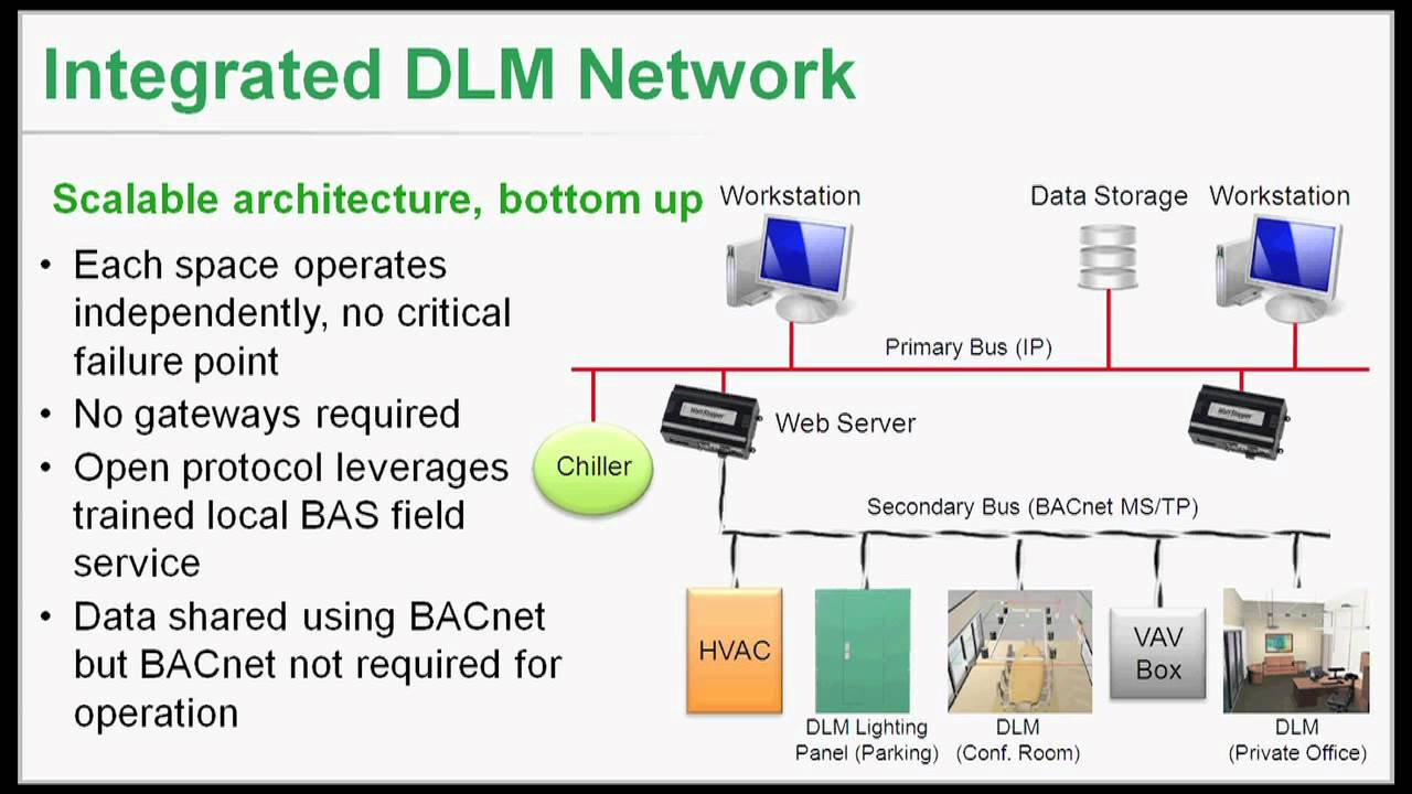 Wattstopper Dlm Networking Part 5