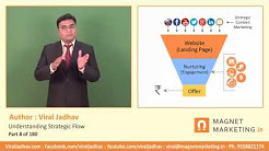Digital Marketing Online Course in India by Viral Jadhav