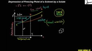 Depression Of Freezing Point Of A Solvent By A Solute | Punjab/Federal Board Syllabus thumbnail