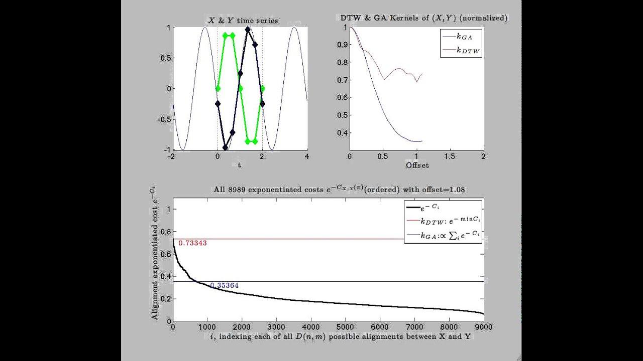 Triangular Global Alignment Kernels