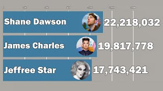 The subscriber history between shane vs jeffree star james charles from 2010 to 2020... hope you gonna like it :d _______ subscribe → https://goo.gl/fd...
