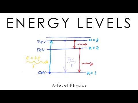 Energy Levels - A-level Physics