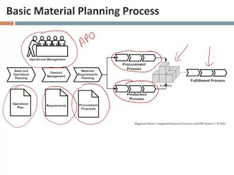 Lecture 28, The Material Planning Process