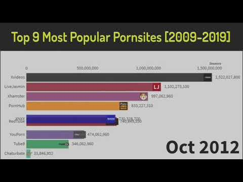 Top 10 Best Porn Sites in the world from YouTube · Duration:  2 minutes 6 seconds