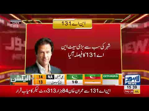 Elections 2018: Imran Khan marks victory on major seat of Lahore according to unofficial results
