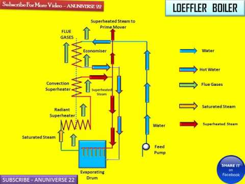 ANUNIVERSE 22 - LOEFFLER BOILER WORKING [HIGH PRESSURE BOILER] - YouTube