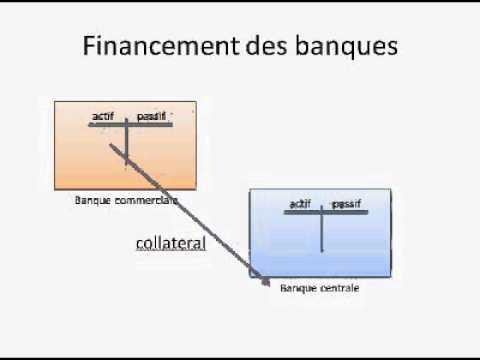 Banque Centrale et financement des banques commerciales expliqués