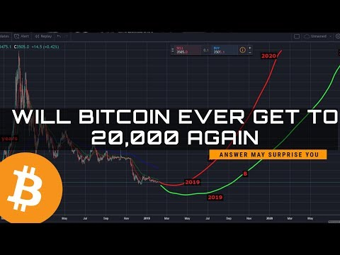 Bitcoin To Hit 20k Again | When 2019, 2020, 2021 .....