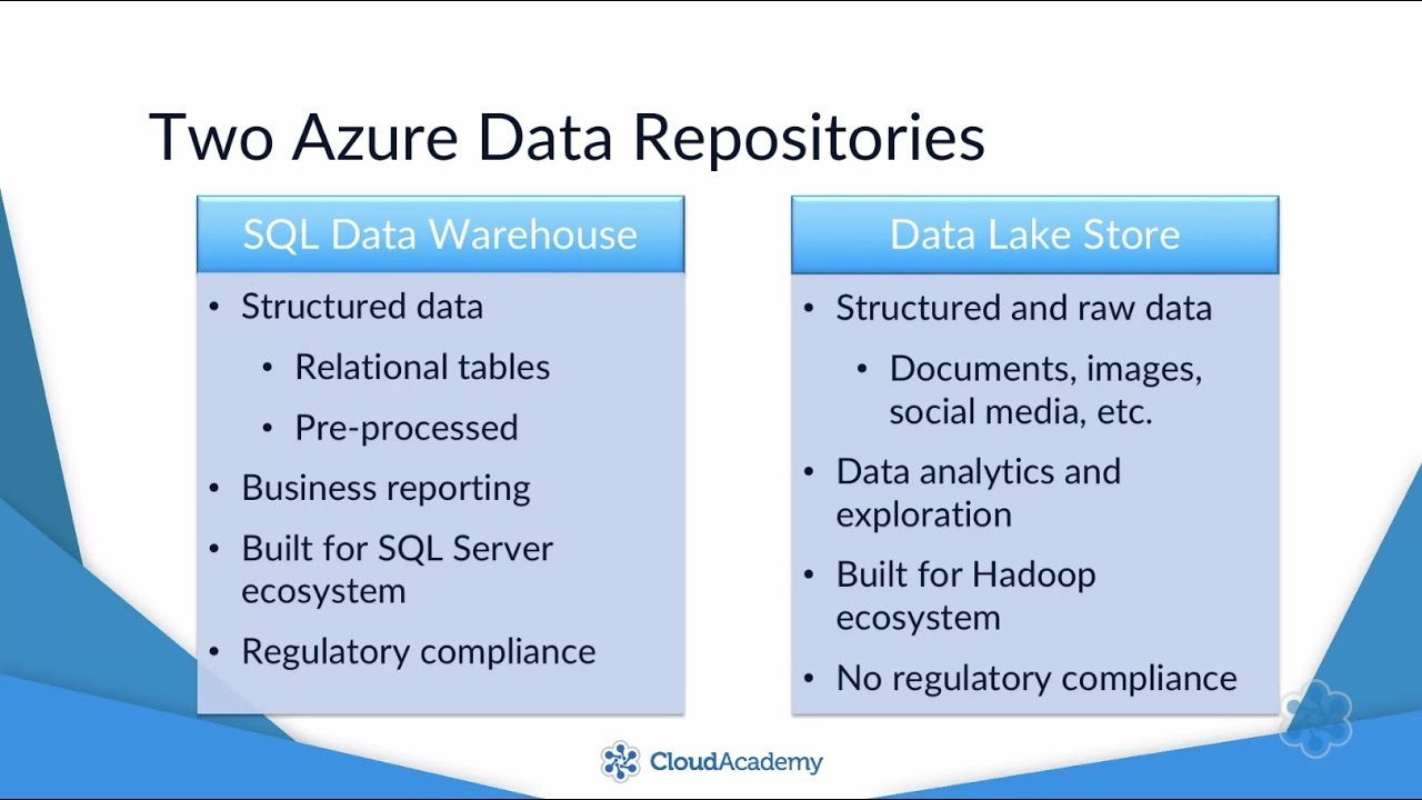 What is the difference between Azure Data Lake Store & Azure SQL Data  Warehouse?