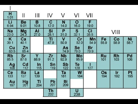 6th march 1869 dmitri mendeleev presents the first periodic table 6th march 1869 dmitri mendeleev presents the first periodic table youtube urtaz Images