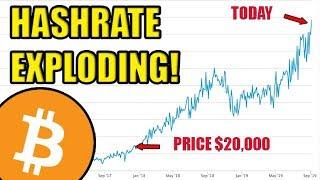 Вау! Hashrate Предполагает, что Цена Биткойна Должна быть Намного Выше. Какой Хешрейт Купить
