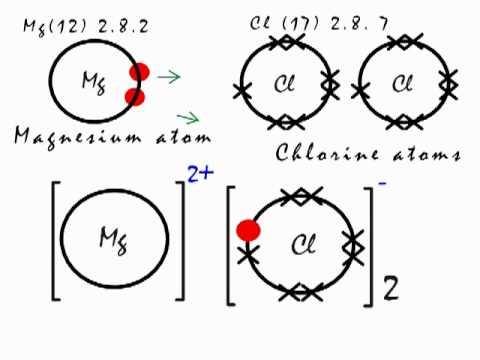 Bohr Diagram For Calcium Chloride Ionic Bonding In Mgcl2 Magnesium Chloride Youtube
