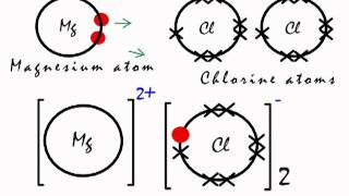 ionic bonding in mgcl2 magnesium chloride