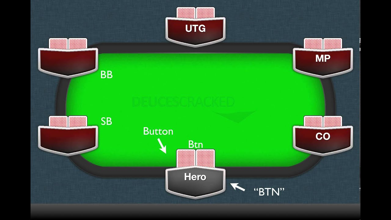 Poker Positions