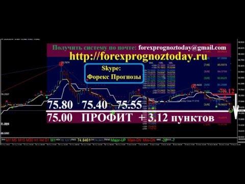 Форекс Прогноз USD RUB за 17.02.16 за Сегодня по доллар рубль Forex Forecas USD RUB ИТОГОВЫЙ