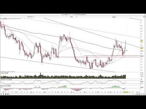 Chartanalyse Gold, Silber, Crude
