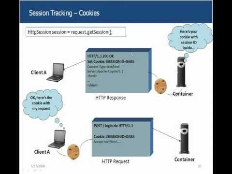Servlets Tutorial 03 - Session Management