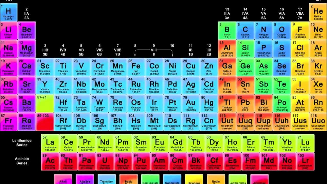 element project neon youtube - Periodic Table Of Elements Neon