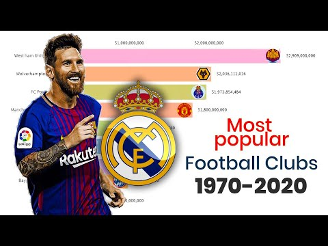 Most Popular Football Clubs (1970 - 2020)
