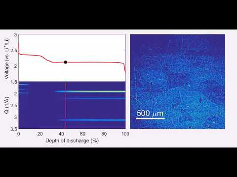 Operando X-ray imaging and X-ray diffraction for Li-S batteries during the discharge