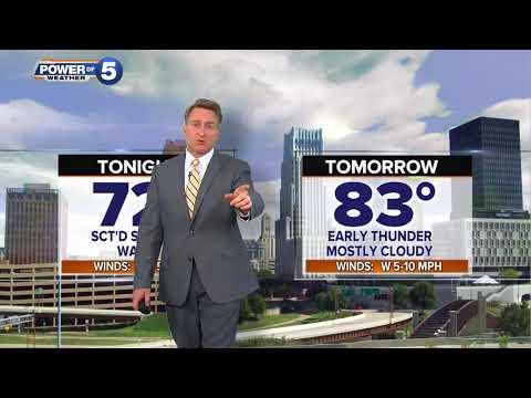 Akron Weather Forecast