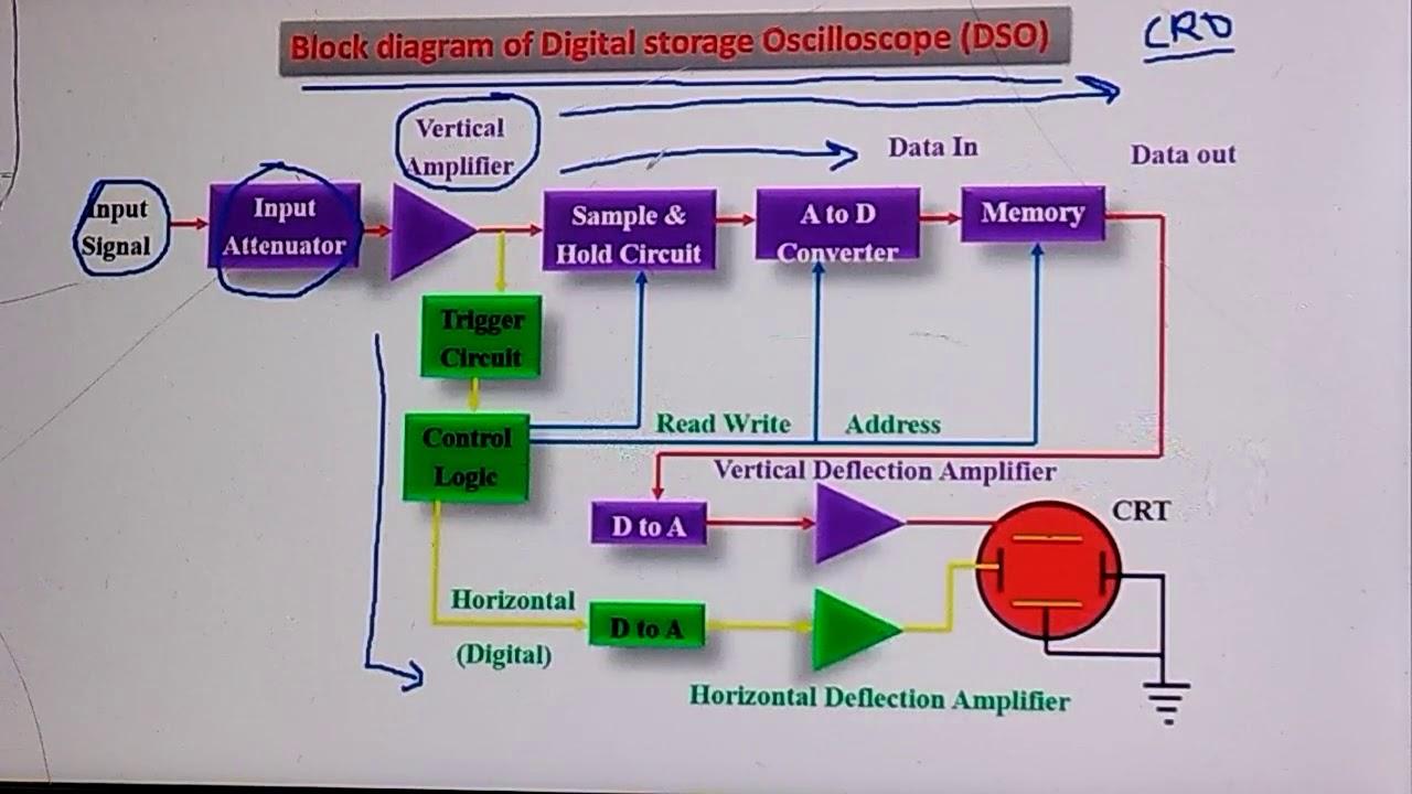 Dso Block Diagram