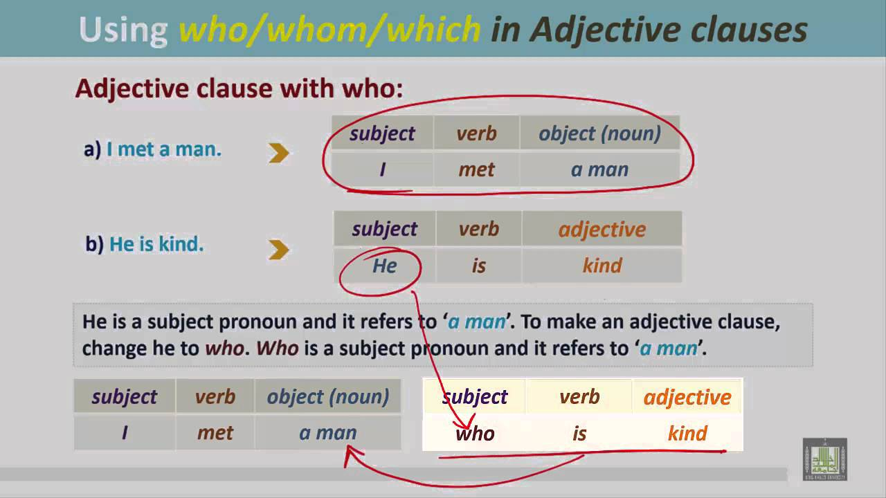 adjective clauses usually begin with