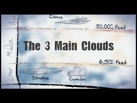 venn diagram explained ford sierra wiper wiring the three main clouds - cirrus, stratus, cumulus youtube